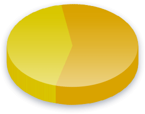 Labor Unions Poll Results